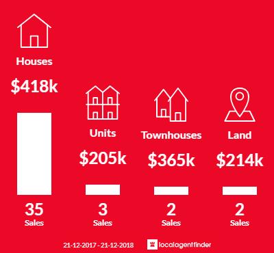 Average sales prices and volume of sales in Rosetta, TAS 7010