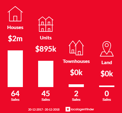 Average sales prices and volume of sales in Roseville, NSW 2069