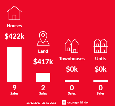 Average sales prices and volume of sales in Ross Creek, VIC 3351