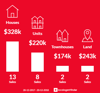 Average sales prices and volume of sales in Rosslea, QLD 4812