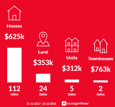 Average sales prices and volume of sales in Rostrevor, SA 5073