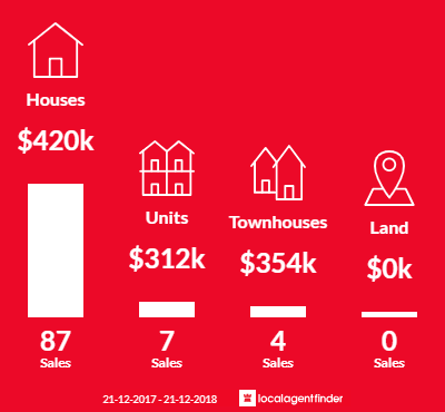 Average sales prices and volume of sales in Rothwell, QLD 4022