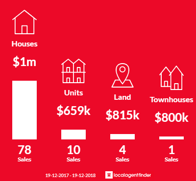 Average sales prices and volume of sales in Rouse Hill, NSW 2155