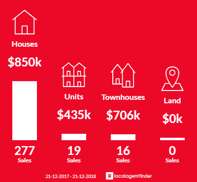 Average sales prices and volume of sales in Rowville, VIC 3178