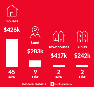 Average sales prices and volume of sales in Royal Park, SA 5014