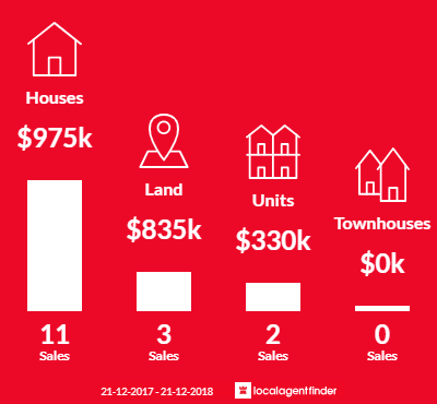 Average sales prices and volume of sales in Royston Park, SA 5070