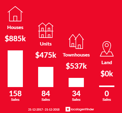 Average sales prices and volume of sales in Runaway Bay, QLD 4216