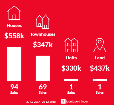 Average sales prices and volume of sales in Runcorn, QLD 4113