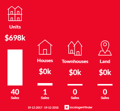 Average sales prices and volume of sales in Rushcutters Bay, NSW 2011