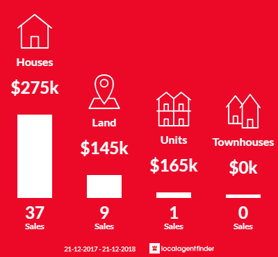 Average sales prices and volume of sales in Rutherglen, VIC 3685