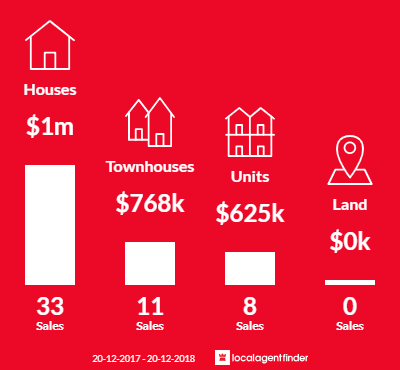 Average sales prices and volume of sales in Rydalmere, NSW 2116