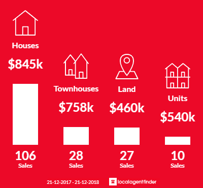 Average sales prices and volume of sales in Safety Beach, VIC 3936