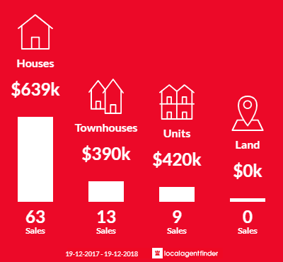 Average sales prices and volume of sales in Salamander Bay, NSW 2317