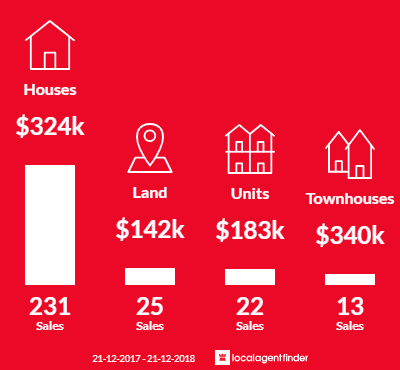 Average sales prices and volume of sales in Sale, VIC 3850