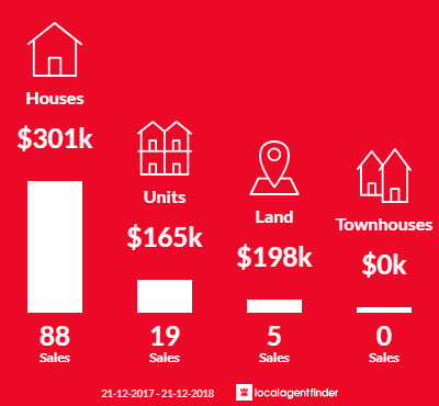 Average sales prices and volume of sales in Salisbury, SA 5108