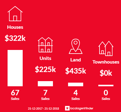 Average sales prices and volume of sales in Salisbury Downs, SA 5108