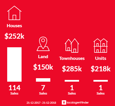 Average sales prices and volume of sales in Salisbury North, SA 5108