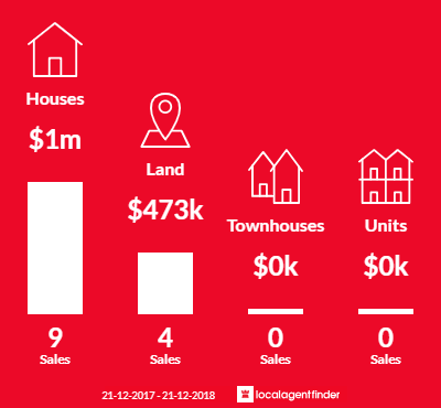 Average sales prices and volume of sales in Samsonvale, QLD 4520