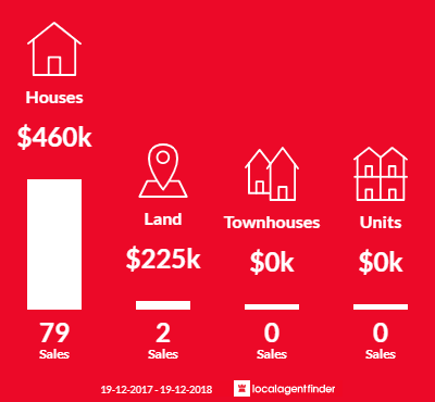 Average sales prices and volume of sales in San Remo, NSW 2262