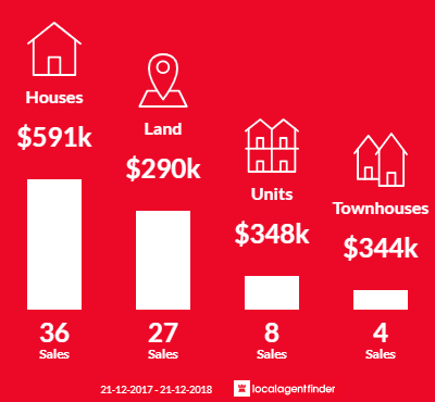 Average sales prices and volume of sales in San Remo, VIC 3925