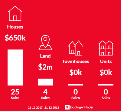 Average sales prices and volume of sales in Sandford, TAS 7020