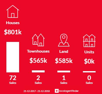 Average sales prices and volume of sales in Sandhurst, VIC 3977