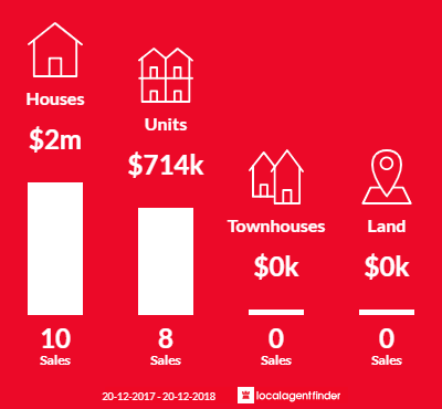 Average sales prices and volume of sales in Sandringham, NSW 2219