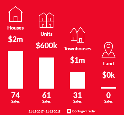 Average sales prices and volume of sales in Sandringham, VIC 3191