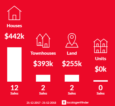 Average sales prices and volume of sales in Sandy Point, VIC 3959
