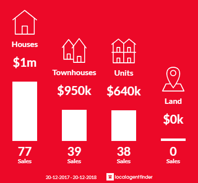 Average sales prices and volume of sales in Sans Souci, NSW 2219