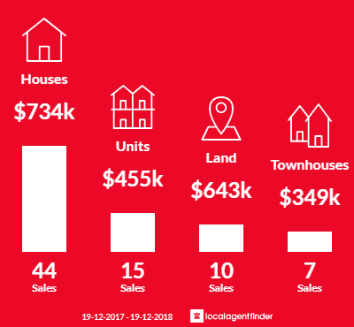 Average sales prices and volume of sales in Sapphire Beach, NSW 2450