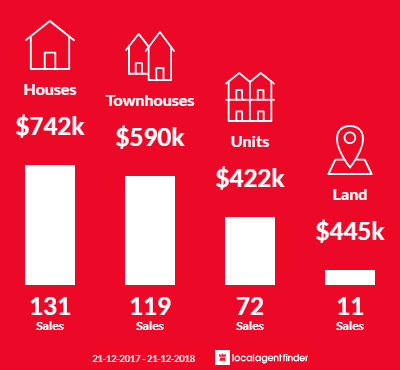 Average sales prices and volume of sales in Scarborough, WA 6019