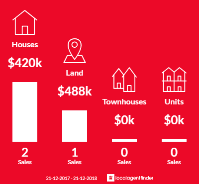 Average sales prices and volume of sales in Scotts Creek, VIC 3267