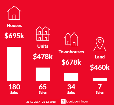 Average sales prices and volume of sales in Seaford, VIC 3198