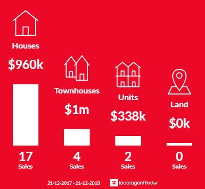 Average sales prices and volume of sales in Seaholme, VIC 3018