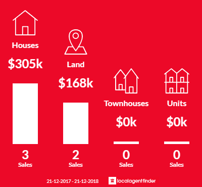 Average sales prices and volume of sales in Sebastian, VIC 3556