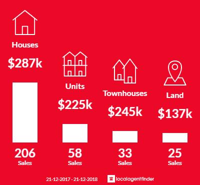 Average sales prices and volume of sales in Sebastopol, VIC 3356