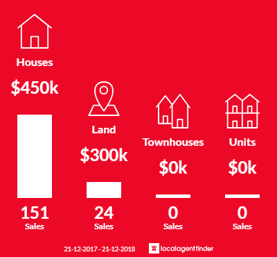 Average sales prices and volume of sales in Secret Harbour, WA 6173