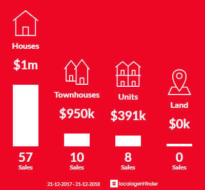 Average sales prices and volume of sales in Seddon, VIC 3011