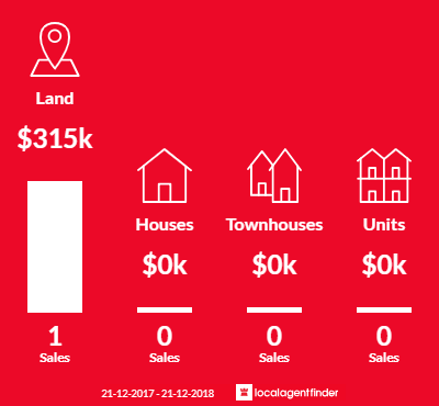 Average sales prices and volume of sales in Sellicks Hill, SA 5174