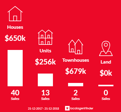 Average sales prices and volume of sales in Semaphore, SA 5019