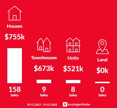 Average sales prices and volume of sales in Seven Hills, NSW 2147