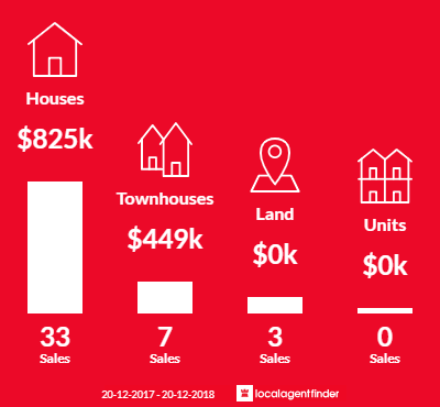 Average sales prices and volume of sales in Seven Hills, QLD 4170