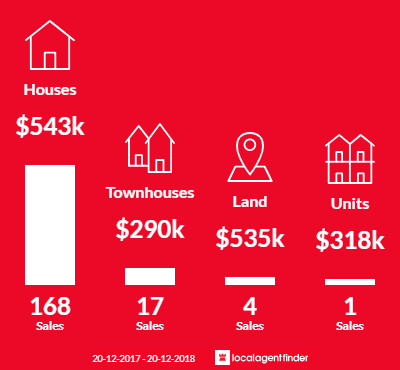 Average sales prices and volume of sales in Shailer Park, QLD 4128