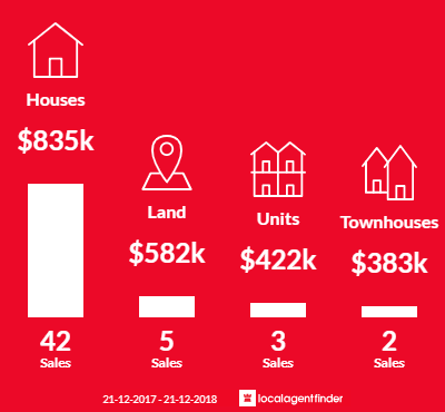 Average sales prices and volume of sales in Shelley, WA 6148