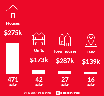 Average sales prices and volume of sales in Shepparton, VIC 3630