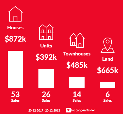 Average sales prices and volume of sales in Sherwood, QLD 4075
