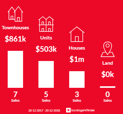 Average sales prices and volume of sales in Silverwater, NSW 2128