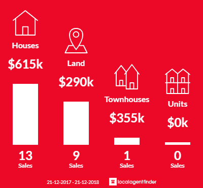 Average sales prices and volume of sales in Skenes Creek, VIC 3233
