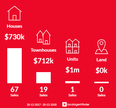 Average sales prices and volume of sales in Smithfield, NSW 2164